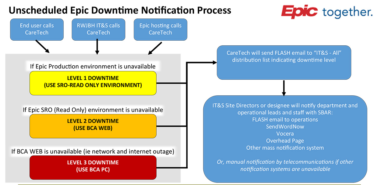downtime communication flow